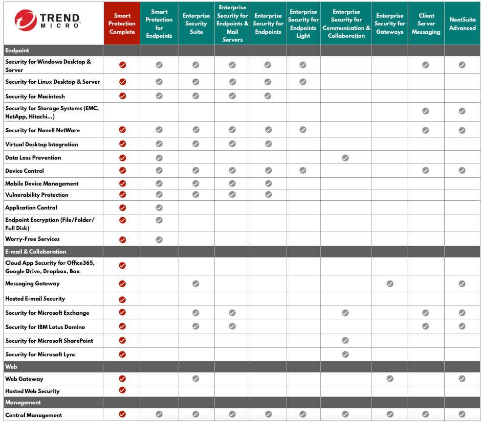 Tabela przedstawiająca porównanie pakietów