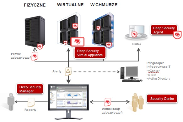 trend micro- architektura deepsecurity