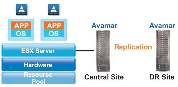 avamar w środowisku VMware