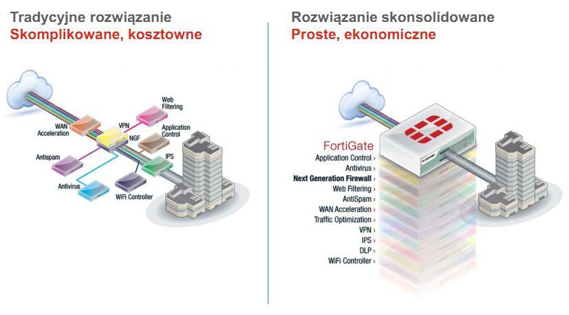 fortigate- porównanie do innych produktów