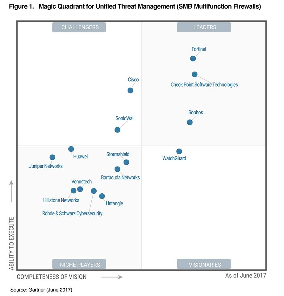 Gartner Magic Quadrant UTM 2017