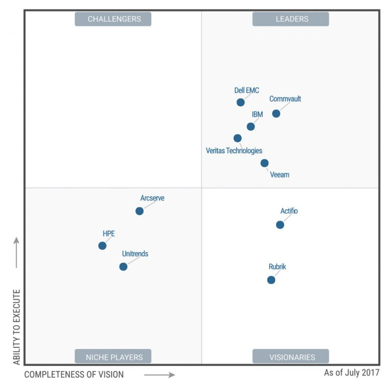 Gartner Magic Quadrant for Data Center Backup and Recovery