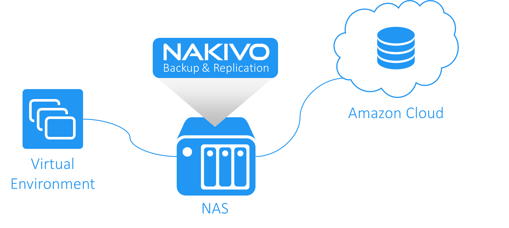 nakivo nas cloud