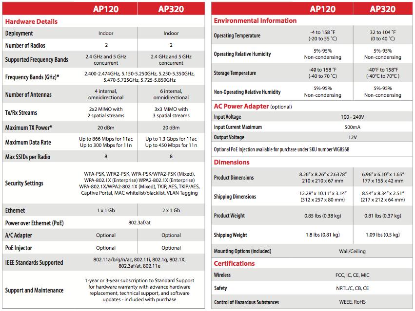 specyfikacja WG AP120, 320