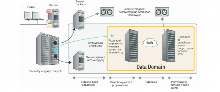 systemy dell data domain - deduplikacja