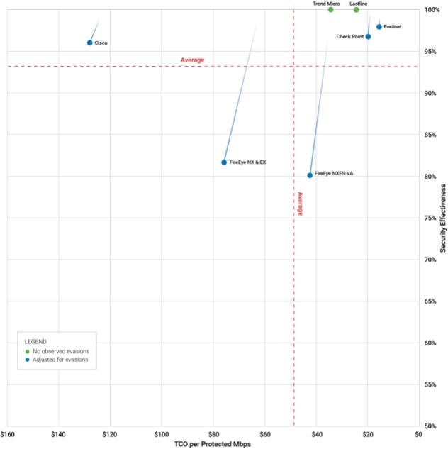 mapa bezpieczeństwa - na podstawie testu NSS Labs
