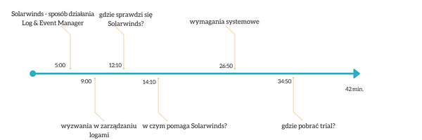 SolarWinds - zarządzanie siecią - webinarium