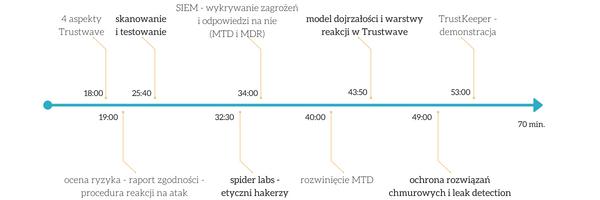 Trustwave - zarządzane usługi bezpieczeństwa - webinarium