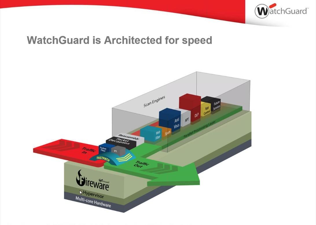 architektura watchGuard zaprojektowana dla wysokich osiagow