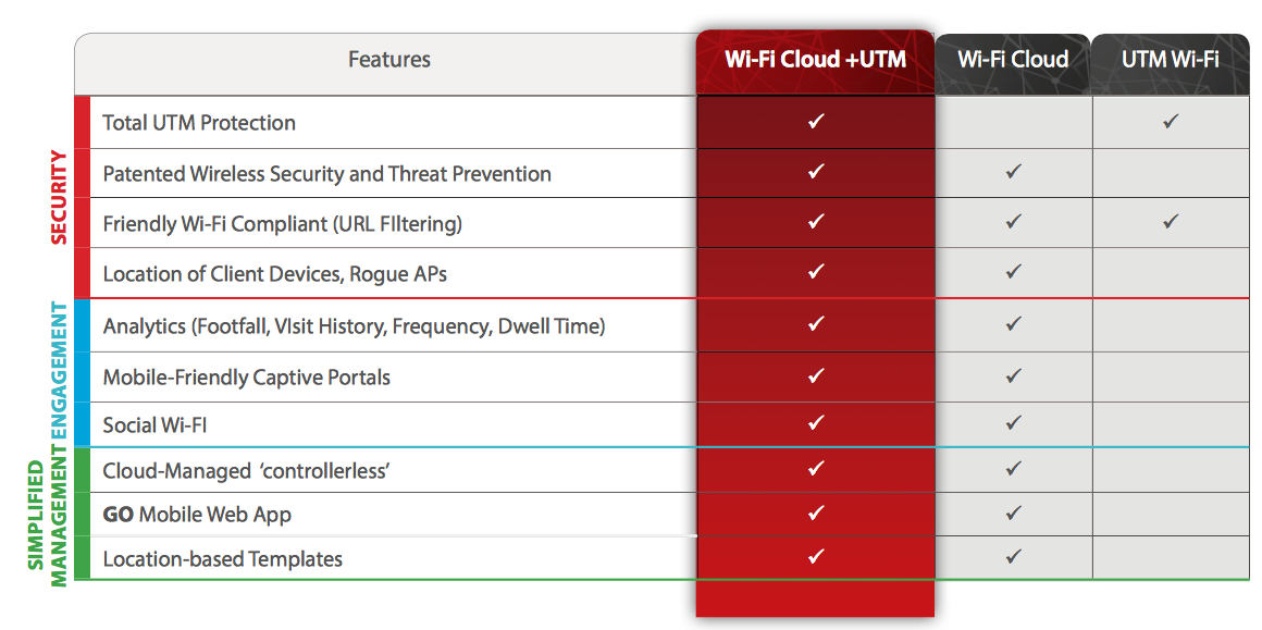 ochrona wifi cloud z utm od watchGuard