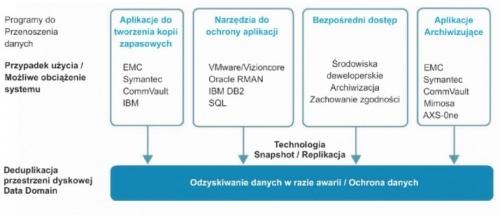 Prezentacja Dell EMC - backup i zabezpieczanie środowisk wirtualnych