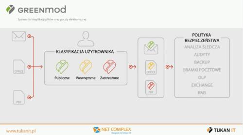 GREENmod - System klasyfikacji dokumentów dla lepszego egzekwowania polityk bezpieczeństwa