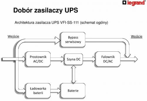 Zasilanie bezprzerwowe serwerowni z unikatowymi rozwiązaniami Legrand