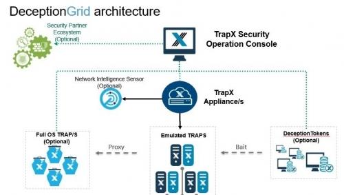 Webinarium: TrapX: Jak stworzyć wirtualne pole minowe?