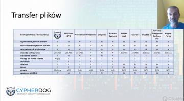 Webinarium: Kryptograficzna ochrona w Internecie? Rozwiązanie Cypherdog