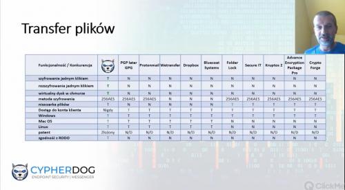 Kryptograficzna ochrona w Internecie? Rozwiązanie Cypherdog
