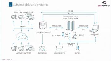 System ITManager do zarządzania zasobami i procesami IT